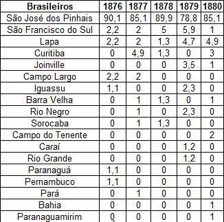 brasileiros de sbs